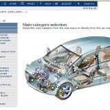 Programe piese auto - Manual auto
